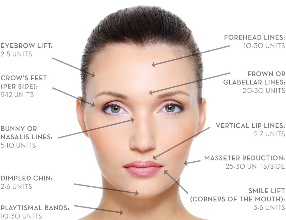 Botox | Professional Treatments by a Leading Expert